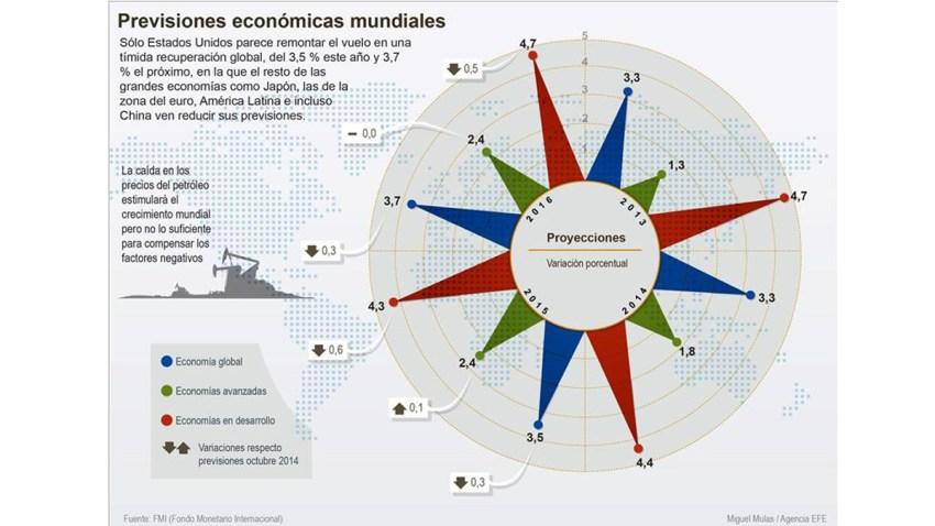 economia-crecimiento-eeuu