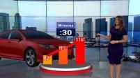 Mira cuán rápido aumenta se eleva la temperatura dentro de un auto al punto que puede ser mortal para niños y mascotas.